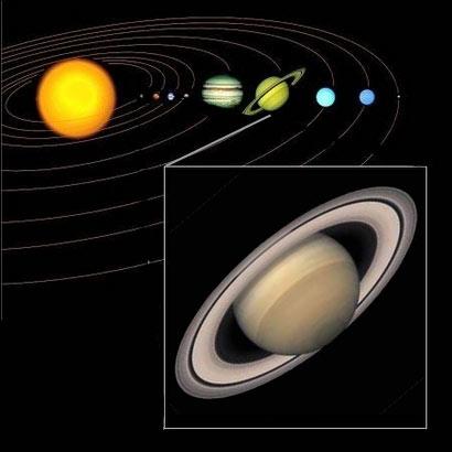Position de Saturne dans le Système solaire