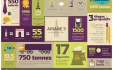 Les ordres de grandeur d'Ariane 5