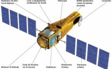 Schéma du satellite
