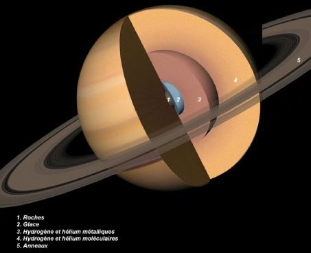 Image en coupe de Saturne