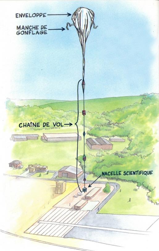 Zero-pressure stratospheric balloons. Conception : Jean-Pierre Penot (CNES), illustration : Bernard Nicolas